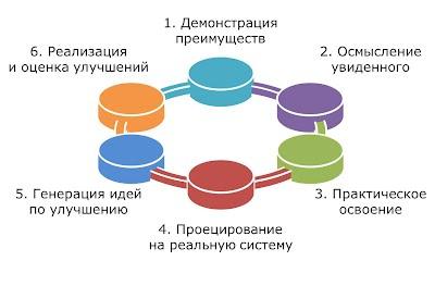 Цикл ЛинПроджект формирования бережливого мышления