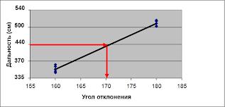 Диаграмма разброса (scatter diagram)