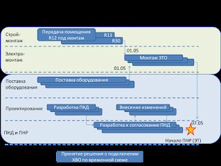 Схема синхронизации работ участников строительного процесса