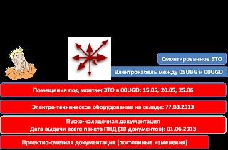 Рассогласование строительных работ ПНР ЭТЧ 00UGD