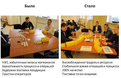 Пример улучшения производственного процесса, кайдзен