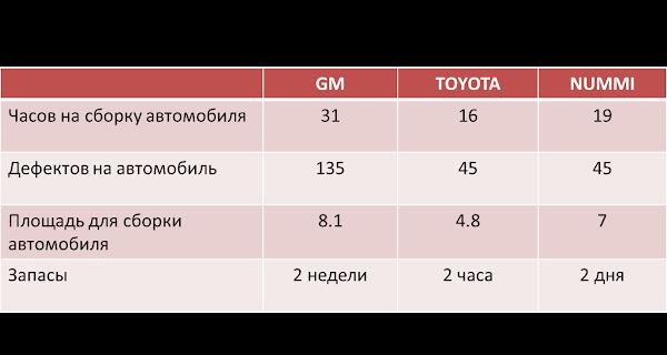 Какая команда Ваша: GM, TOYOTA, NUMMI
