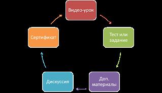 Процесс онлайн обучения