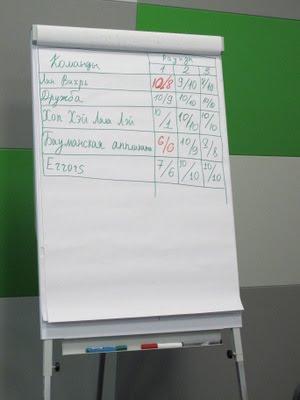 Таблица результатов чемпионата бережливого производства г. Москвы