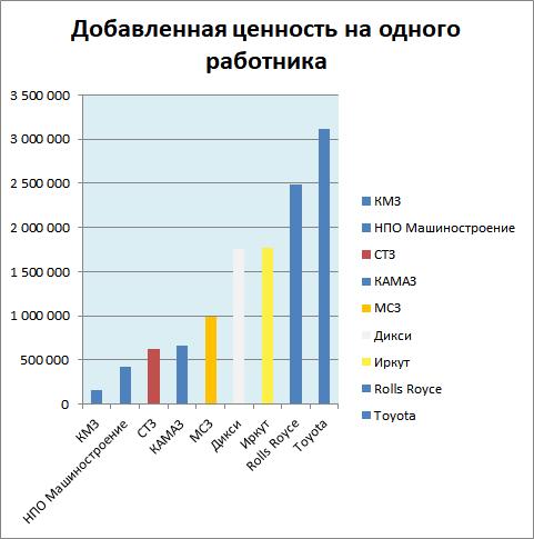 Сравнение эффективности российских и зарубежных компаний по показателю добавленной ценности на одного работающего